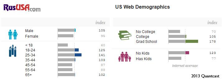 RusUSA.com user demographics